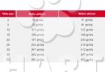 IMAGINE  MATURE (SENIOR)  1kg